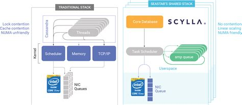 It Security Architecture Diagram by Networking Scylladb