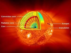 The Solar Interior  Theory