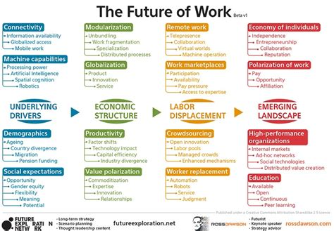 future  work strategy framework  futurist ross dawson