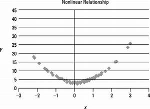 Use Scatter Plots To Identify A Linear Relationship In Simple Regression Analysis