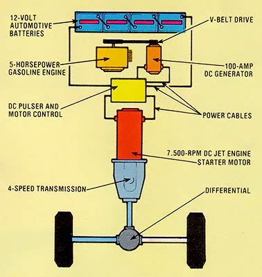 Diagram Of Electric Car Motor by Electric Car Conversion Earth News