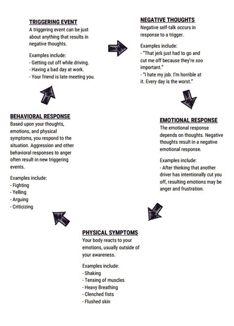 cycle  anger worksheet anger worksheets therapy