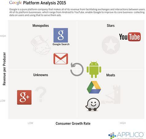 Applico's Platform Innovation Matrix - Applico