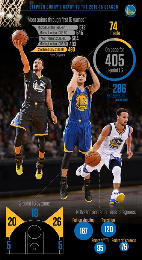 curry pouring  points  historic pace   games