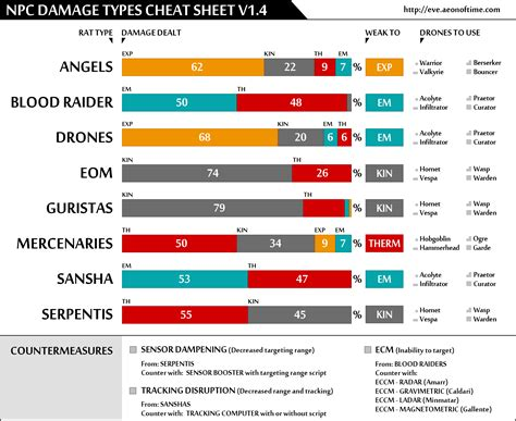 Printable Npc Damage Types Cheat Sheet V1.6