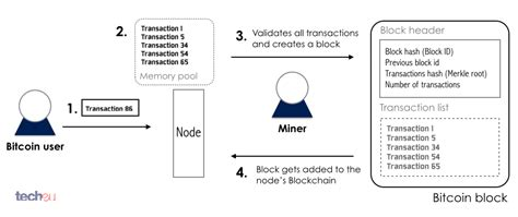 Queries even the most recent transactions. A Guide to Bitcoin (Part I): A look under the hood