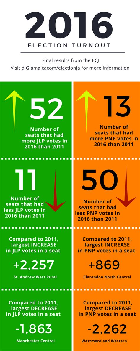 turnout final voter party results election comparing vs digjamaica jlp