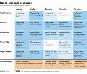 Cross Channel Design With Alignment Diagrams