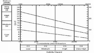 Classification Of Irrigation Waters Using U S  Salinity