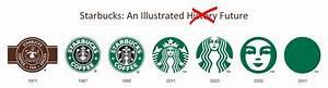 Rebranding: Starbucks