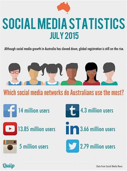 Social Statistics Infographic Trends July Stats Bigger