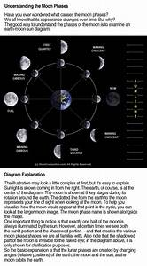 Understanding The Moon Phases  With Images