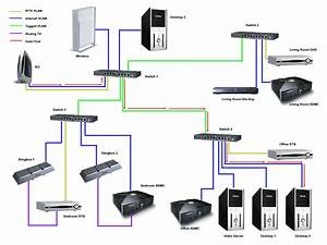 Solved  How To Measure Your Internet Usage Using Vlans And