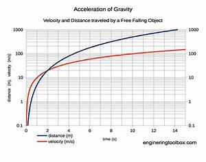 Acceleration Formule 1 : acceleration of gravity and newton 39 s second law ~ Medecine-chirurgie-esthetiques.com Avis de Voitures