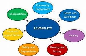 Livable Communities  U2013 Assessment  U2013 Commission On Women