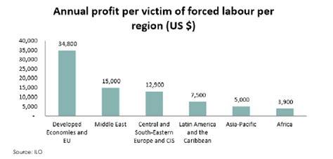profits  poverty  economics  forced labour