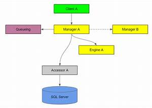 Software Architecture And Project Design  A Mechanized Approach