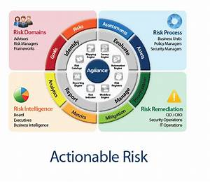 Ars Provide Services For Best Risk Management Plan In