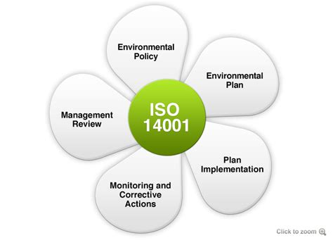 environmental bureau iso 14001 environmental management system certification