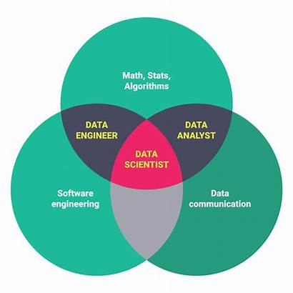 Data Scientist Training Science Based Learning Machine