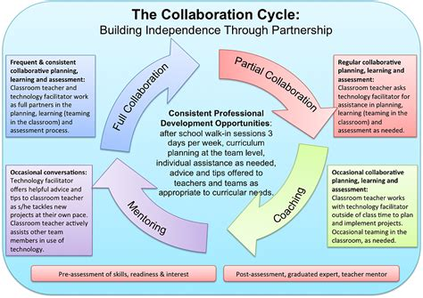Using Diagram In Teaching by Benefits Of Using Web 2 0 Collaboration Tools