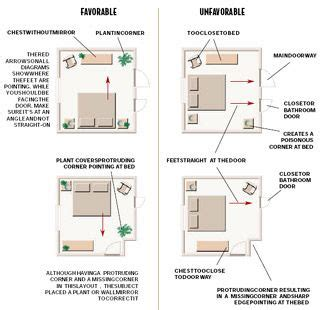 Feng Shui Bedroom Office by Feng Shui Bedroom Layout You Ll To Enlarge This One