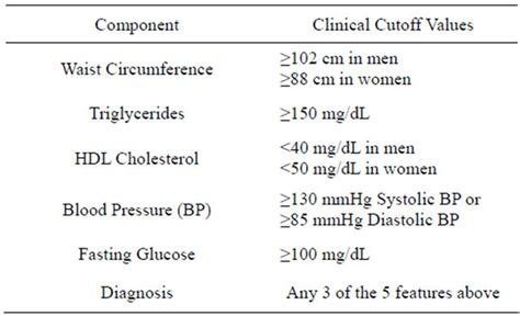 metabolic syndrome index   comprehensive