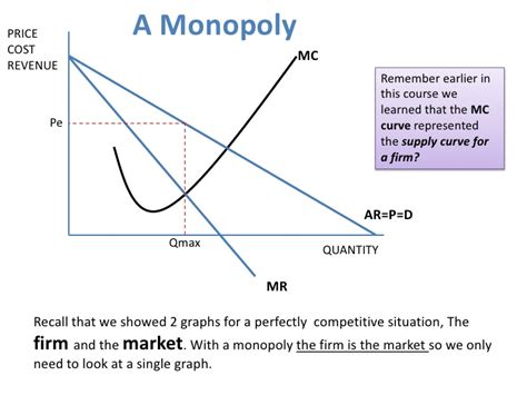 monopoly diagram explanation image collections how to