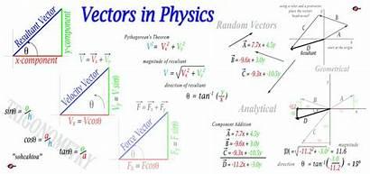 Physics Vectors Vector Adding Mathematics Subtracting Graph