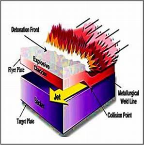 Schematic Diagram Of Explosive Welding Process  Zhang  Y