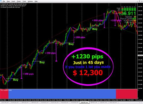 trading system forex trading system best mt4 trend strategy forex