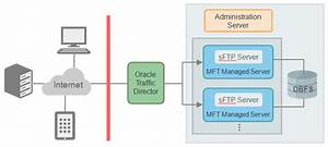 Oracle Mft Cloud Service Post-provisioning Task