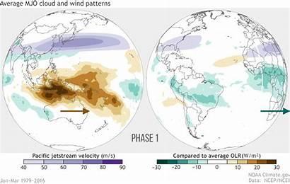 Weather Pattern Global Rainfall Mjo Climate Average