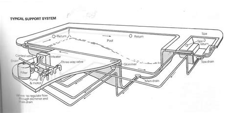 Pool Plumbing Diagram by Pool With Spa Schematics Diagrams Drawings Models