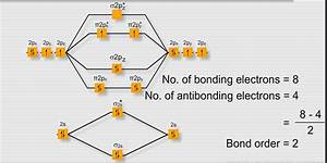 Which Has More Bond Dissociation Energy U0026why  O2  Or O2