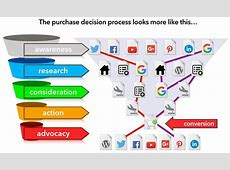 Customer journey analysis and search scenarios State of