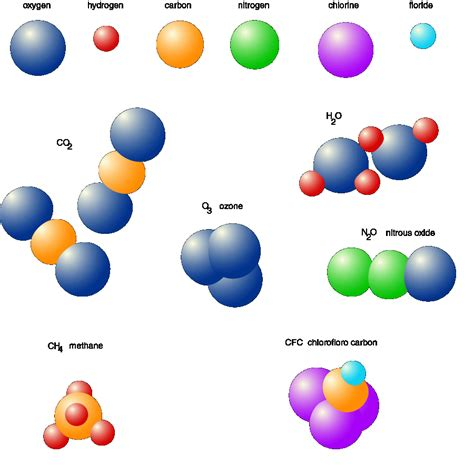 About Atoms And Molecules Nature Of The Forces Between Them  Science Universe Physics Articles