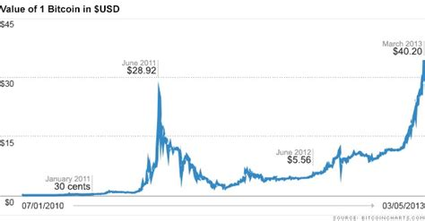 cyber currency bitcoin  trading    time high