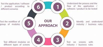 Functional Testing Qa Odoo Identifying Approach Provide