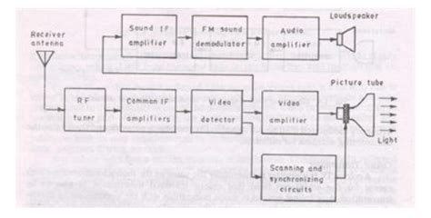 Block Diagram Television Transmitter