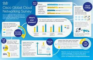 The Cloud Networking Landscape – Survey Results From over ...