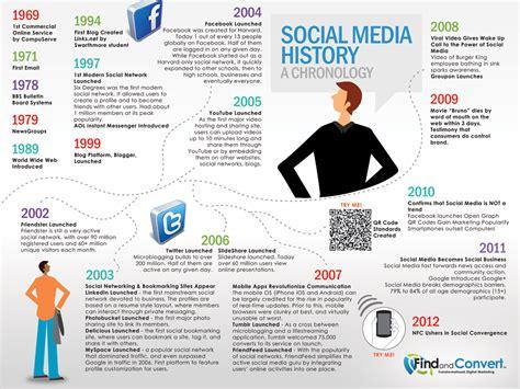 april si e social social media history april 2012 png 1000 751 diigo