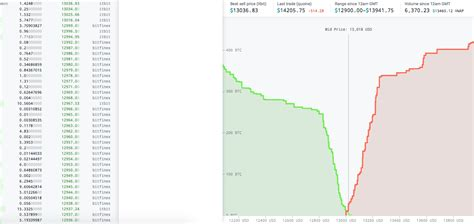 Otc bitcoin market is represented by the exchanges that process transactions worth at least $50 the otc market provides opportunities to purchase digital assets for a large amount at one price and. The 6 Costliest Mistakes People Make When Trading Bitcoin OTC - Coiner Blog