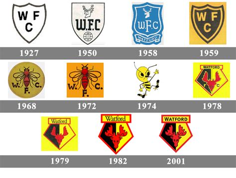 Watford Logo, Watford Symbol, Meaning, History And Evolution