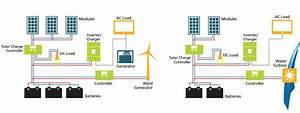 Hybrid Systeme   Solartechnik F U00fcr Unabh U00e4ngigkeit