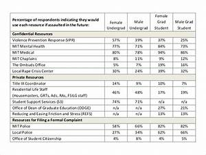 Formal Report Title Page 10 Survey Results Templates Pdf Word Excel Free