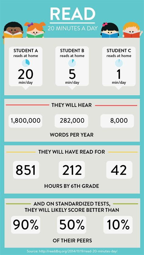 Per Day by Read 20 Minutes Per Day