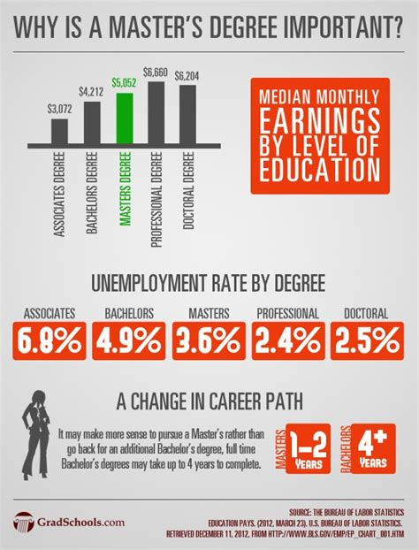 How Should I Write Bachelor S Degree On A Resume by Best 25 Master S Degree Ideas On Graduate