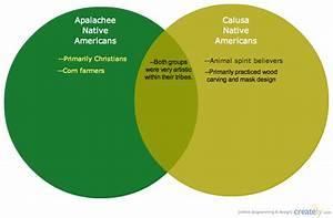 Native American Tribes   Venn Diagram