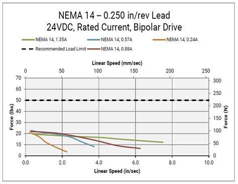Nema 14 50r Wiring Diagram Wiring Diagram And Schematics